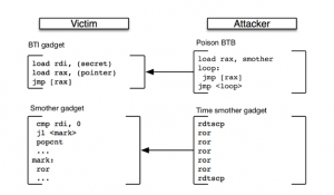 Image showing the evaluation of SMoTherSpectre: transient execution attacks through port contention